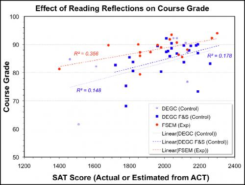 Effect of Reading Reflections on Course Grade - Image from K Wirth and F Aziz ACM/Teagle Collegium project report