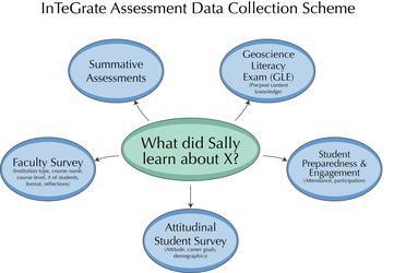 InTeGrate Assessment Data Collection