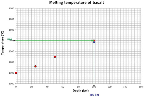 melting basalt 100 km