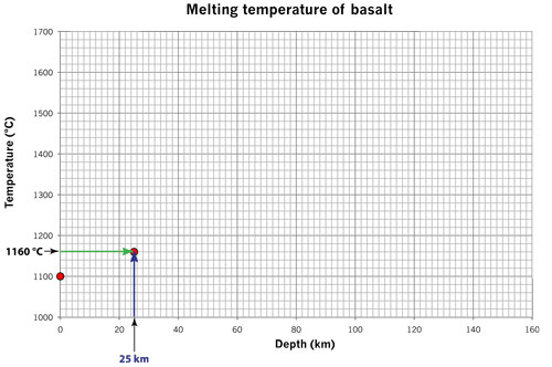 melting basalt 25