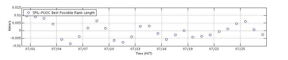Example-GPS Plot