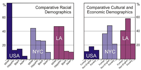 Demographics of Urban Settings